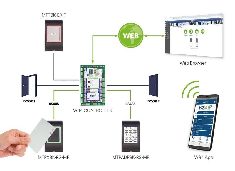 access-control-computer-server